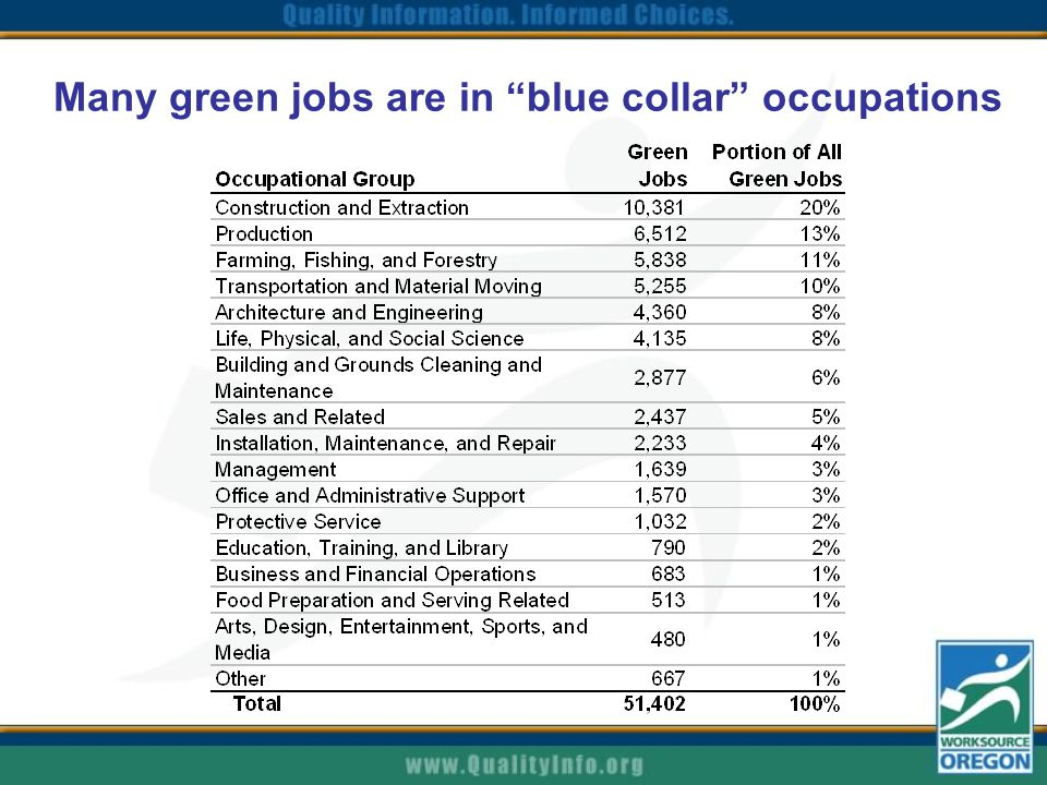 Many green jobs are in blue collar occupations
