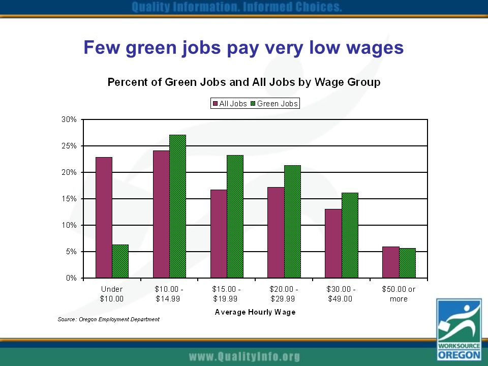 Few green jobs pay very low wages
