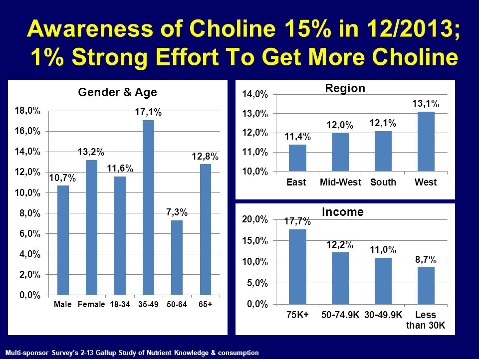 Awareness of Choline 15% in 12/2013; 1% Strong Effort To Get More Choline Multi-sponsor Survey's 2-13 Gallup Study of Nutrient Knowledge & consumption