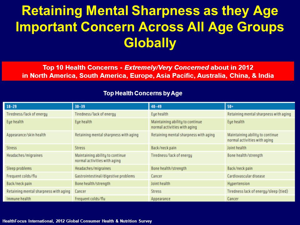 Retaining Mental Sharpness as they Age Important Concern Across All Age Groups Globally HealthFocus International, 2012 Global Consumer Health & Nutri
