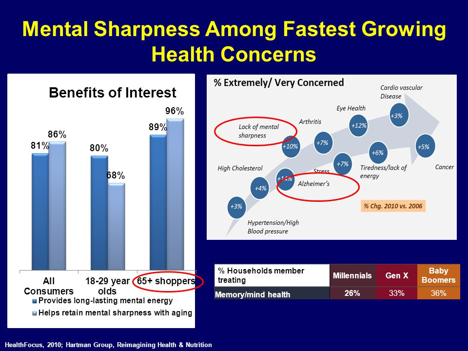 Mental Sharpness Among Fastest Growing Health Concerns HealthFocus, 2010; Hartman Group, Reimagining Health & Nutrition % Households member treating M