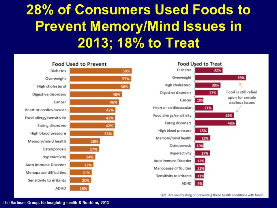 28% of Consumers Used Foods to Prevent Memory/Mind Issues in 2013; 18% to Treat The Hartman Group, Re-imagining health & Nutrition, 2013