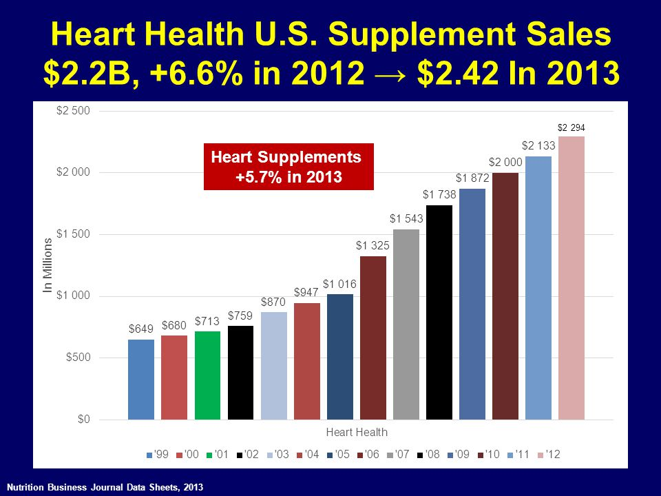 Heart Health U.S. Supplement Sales $2.2B, +6.6% in 2012 → $2.42 In 2013 Nutrition Business Journal Data Sheets, 2013 Heart Supplements +5.7% in 2013
