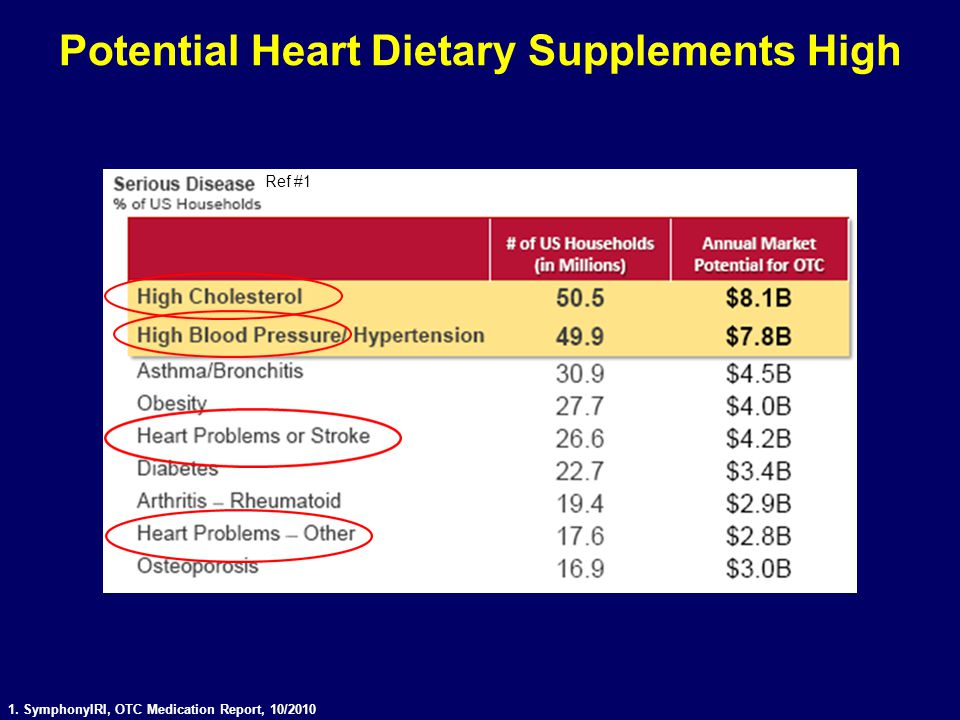 1. SymphonyIRI, OTC Medication Report, 10/2010 Potential Heart Dietary Supplements High Ref #1