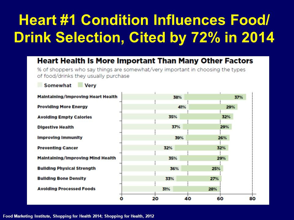 Heart #1 Condition Influences Food/ Drink Selection, Cited by 72% in 2014 Food Marketing Institute, Shopping for Health 2014; Shopping for Health, 201