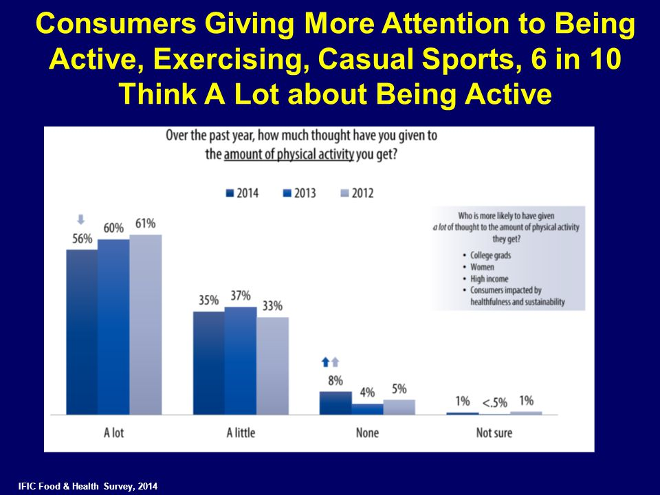 Consumers Giving More Attention to Being Active, Exercising, Casual Sports, 6 in 10 Think A Lot about Being Active IFIC Food & Health Survey, 2014