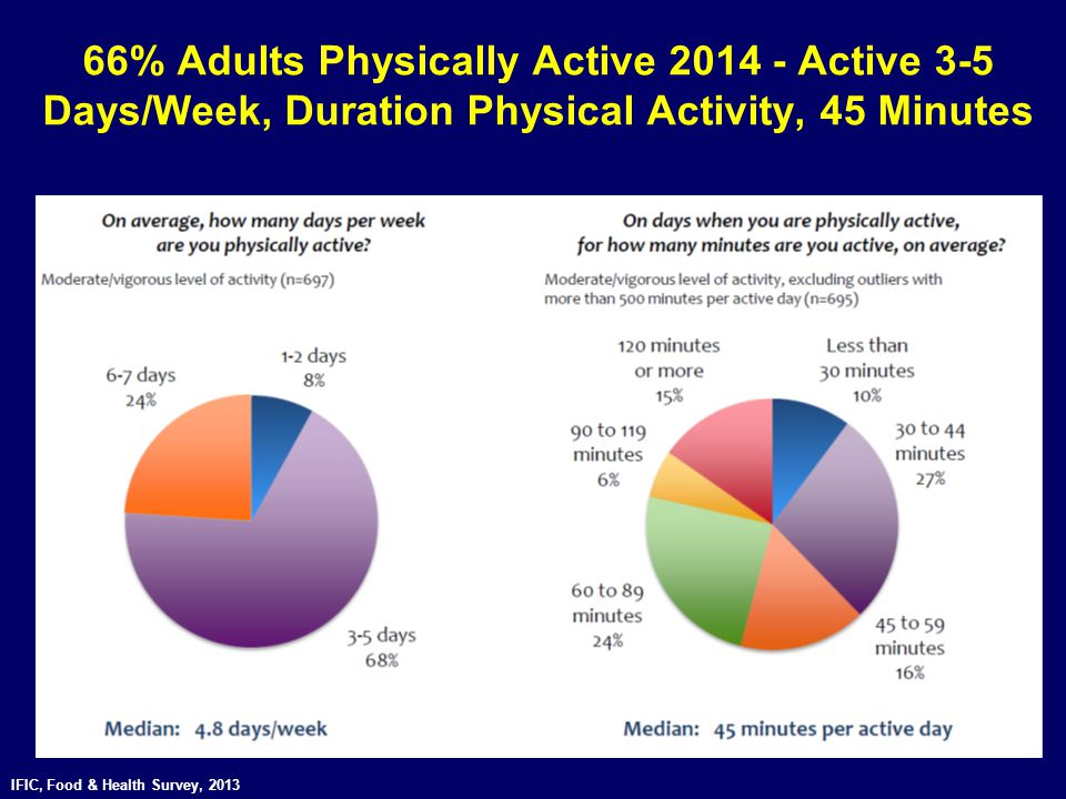 66% Adults Physically Active 2014 - Active 3-5 Days/Week, Duration Physical Activity, 45 Minutes IFIC, Food & Health Survey, 2013