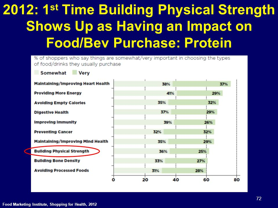 2012: 1 st Time Building Physical Strength Shows Up as Having an Impact on Food/Bev Purchase: Protein Food Marketing Institute, Shopping for Health, 2