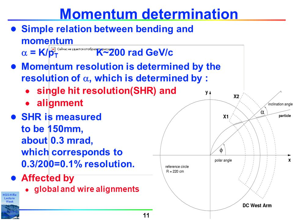 Alberica Toia 11 HGS-HIRe Lecture Week 24-31-01/10 Manigod 11 Momentum determination Simple relation between bending and momentum  = K/p T K~200 rad GeV/c Momentum resolution is determined by the resolution of , which is determined by : l single hit resolution(SHR) and l alignment l SHR is measured to be 150mm, about 0.3 mrad, which corresponds to 0.3/200=0.1% resolution.