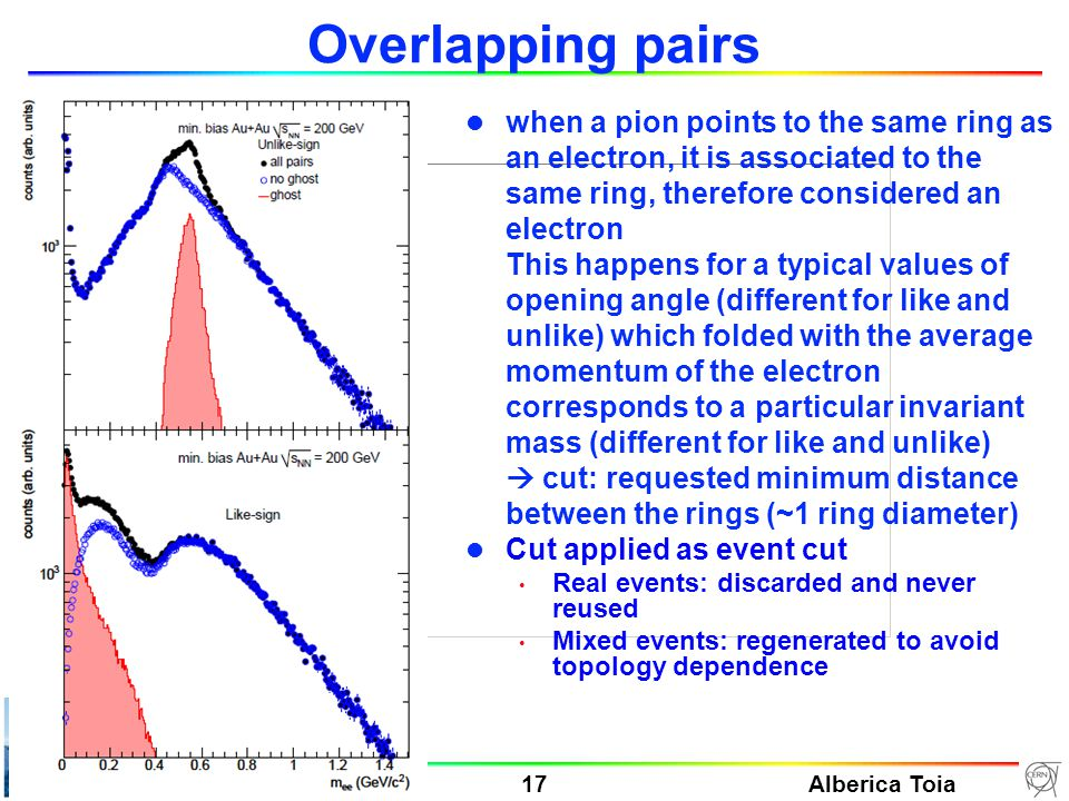 Alberica Toia 17 HGS-HIRe Lecture Week 24-31-01/10 Manigod Overlapping pairs l when a pion points to the same ring as an electron, it is associated to the same ring, therefore considered an electron This happens for a typical values of opening angle (different for like and unlike) which folded with the average momentum of the electron corresponds to a particular invariant mass (different for like and unlike)  cut: requested minimum distance between the rings (~1 ring diameter) l Cut applied as event cut Real events: discarded and never reused Mixed events: regenerated to avoid topology dependence