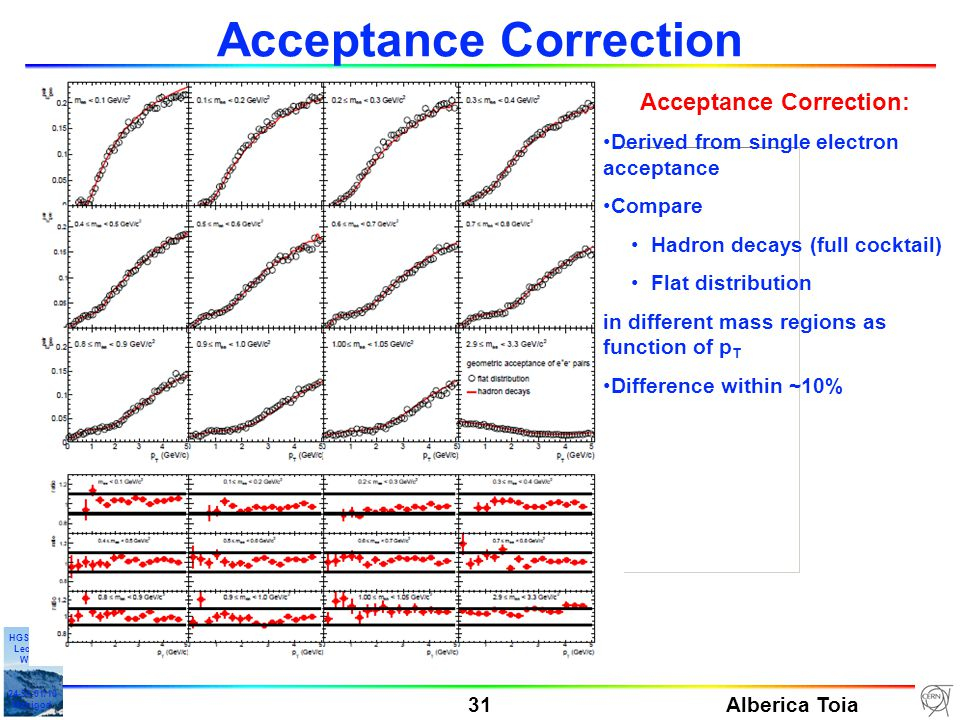 Alberica Toia 31 HGS-HIRe Lecture Week 24-31-01/10 Manigod Acceptance Correction Acceptance Correction: Derived from single electron acceptance Compare Hadron decays (full cocktail) Flat distribution in different mass regions as function of p T Difference within ~10%