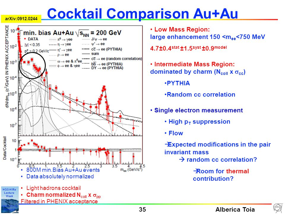 Alberica Toia 35 HGS-HIRe Lecture Week 24-31-01/10 Manigod Cocktail Comparison Au+Au Low Mass Region: large enhancement 150 <m ee <750 MeV 4.7±0.4 stat ±1.5 syst ±0.9 model Intermediate Mass Region: dominated by charm (N coll x  cc ) PYTHIA Random cc correlation Single electron measurement High p T suppression Flow  Expected modifications in the pair invariant mass  random cc correlation.