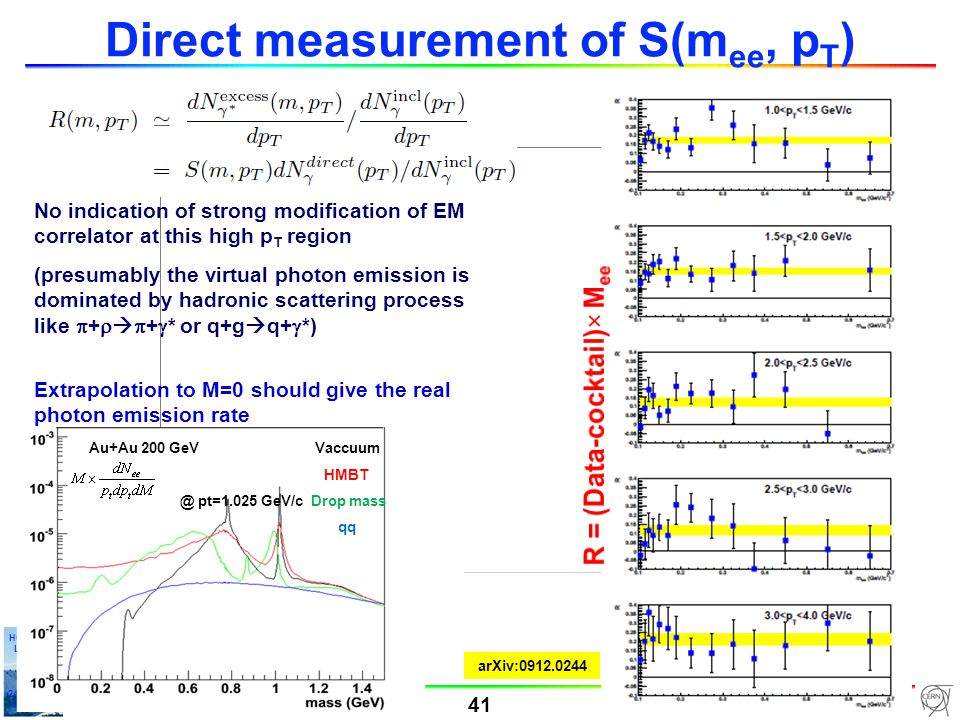 Alberica Toia 41 HGS-HIRe Lecture Week 24-31-01/10 Manigod Direct measurement of S(m ee, p T ) Au+Au 200 GeV Vaccuum HMBT @ pt=1.025 GeV/c Drop mass qq No indication of strong modification of EM correlator at this high p T region (presumably the virtual photon emission is dominated by hadronic scattering process like  +    +  * or q+g  q+  *) Extrapolation to M=0 should give the real photon emission rate arXiv:0912.0244