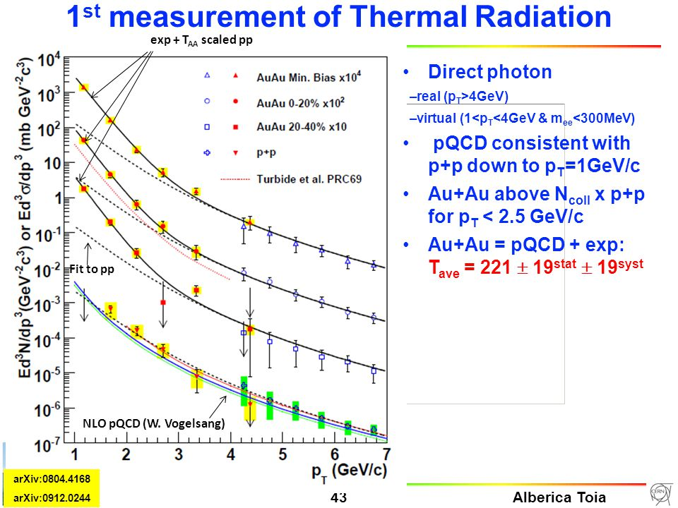 Alberica Toia 43 HGS-HIRe Lecture Week 24-31-01/10 Manigod 1 st measurement of Thermal Radiation Direct photon –real (p T >4GeV) –virtual (1<p T <4GeV & m ee <300MeV) pQCD consistent with p+p down to p T =1GeV/c Au+Au above N coll x p+p for p T < 2.5 GeV/c Au+Au = pQCD + exp: T ave = 221  19 stat  19 syst exp + T AA scaled pp NLO pQCD (W.