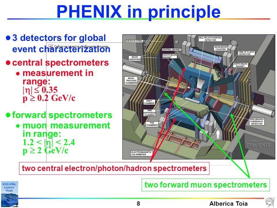 Alberica Toia 9 HGS-HIRe Lecture Week 24-31-01/10 Manigod Au-Au collision as seen in PHENIX