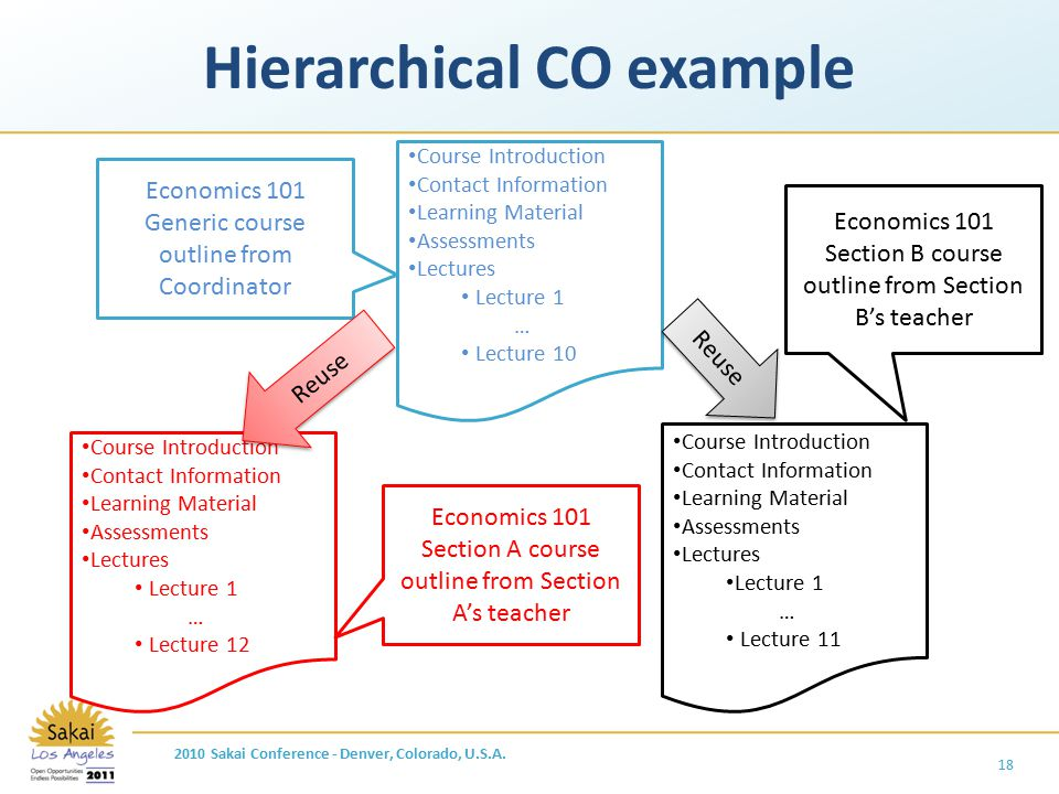 Hierarchical CO example 18 Course Introduction Contact Information Learning Material Assessments Lectures Lecture 1 … Lecture 10 Course Introduction C