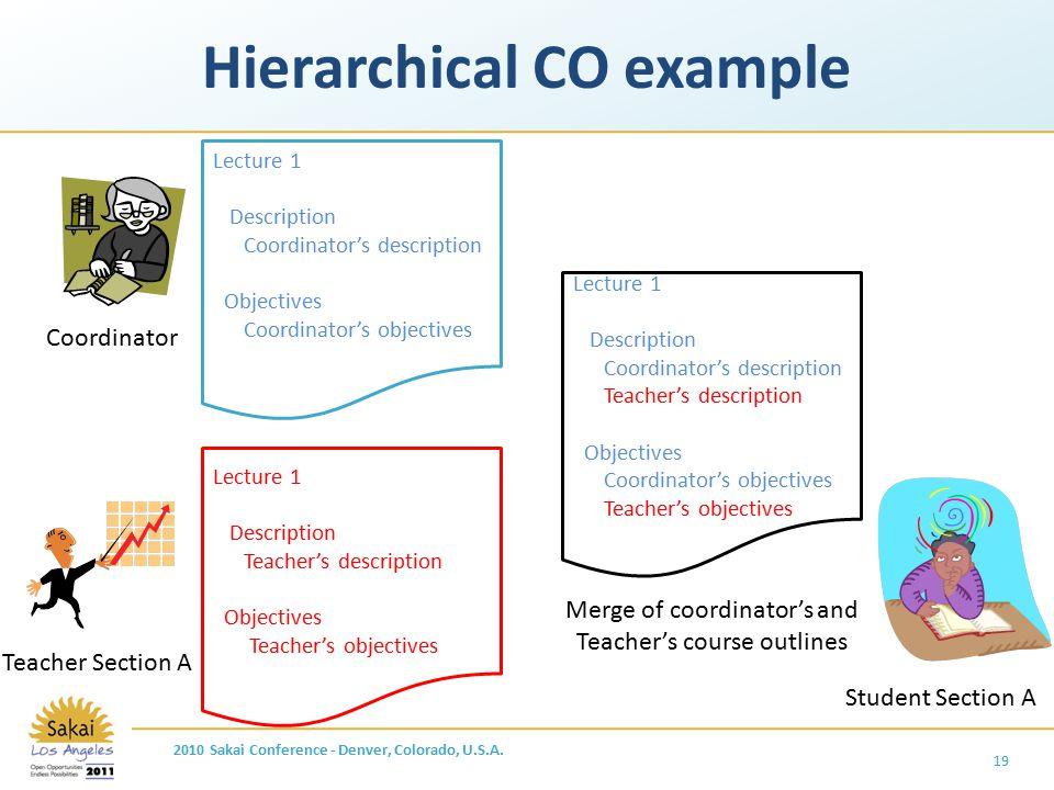 Hierarchical CO example 19 Lecture 1 Description Coordinator's description Objectives Coordinator's objectives Lecture 1 Description Teacher's descrip