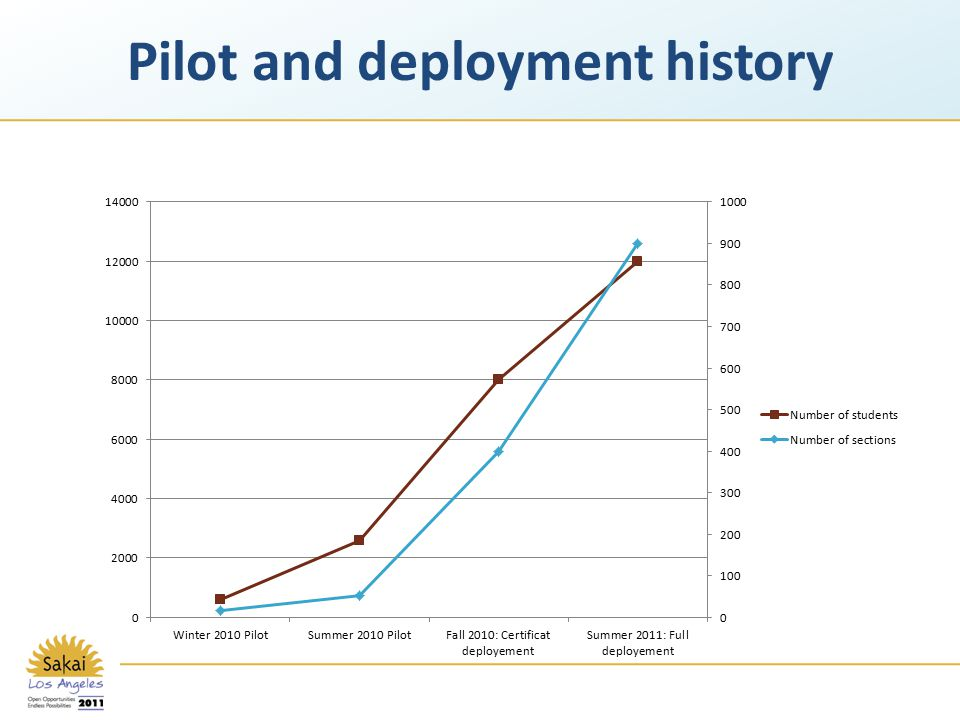 Pilot and deployment history