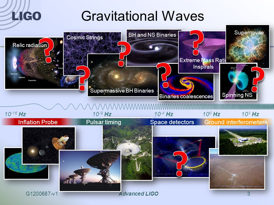 G1200687-v1Advanced LIGO3 Gravitational Waves 10 -9 Hz10 -4 Hz10 0 Hz10 3 Hz Relic radiation Cosmic Strings Supermassive BH Binaries BH and NS Binaries Binaries coalescences Extreme Mass Ratio Inspirals Supernovae Spinning NS 10 -16 Hz Inflation Probe Pulsar timing Space detectorsGround interferometers