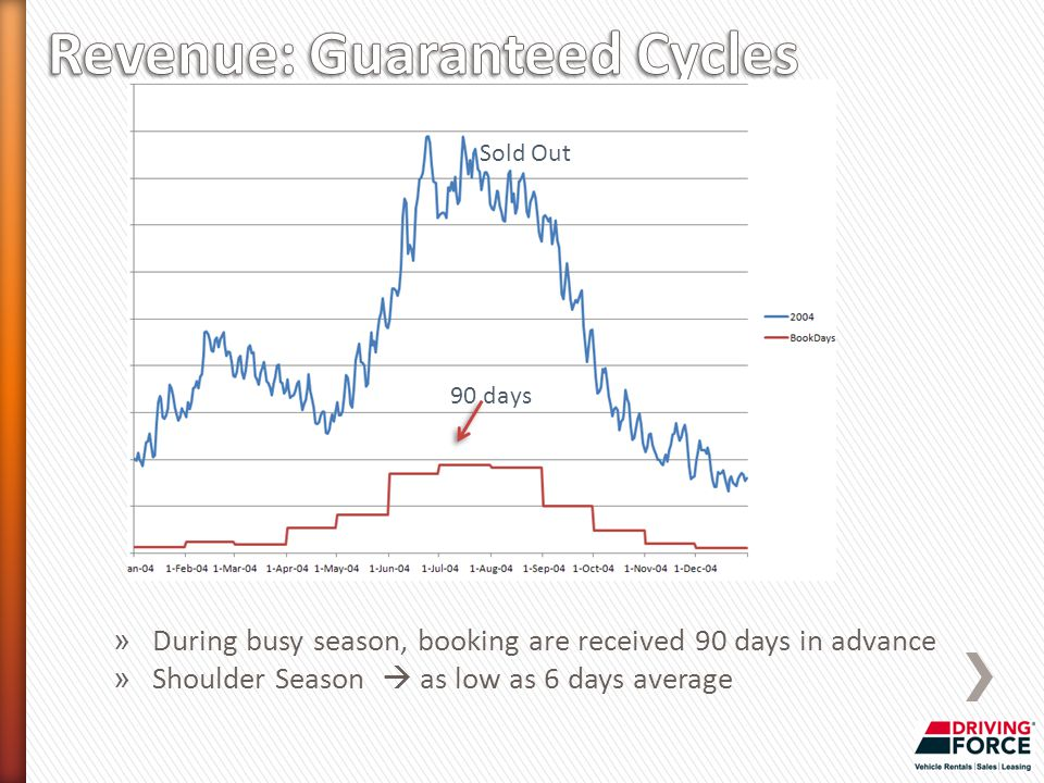 » During busy season, booking are received 90 days in advance » Shoulder Season  as low as 6 days average 90 days Sold Out
