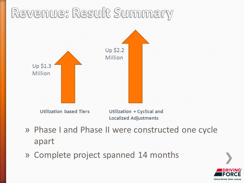 Up $1.3 Million Utilization based Tiers Up $2.2 Million Utilization + Cyclical and Localized Adjustments » Phase I and Phase II were constructed one cycle apart » Complete project spanned 14 months