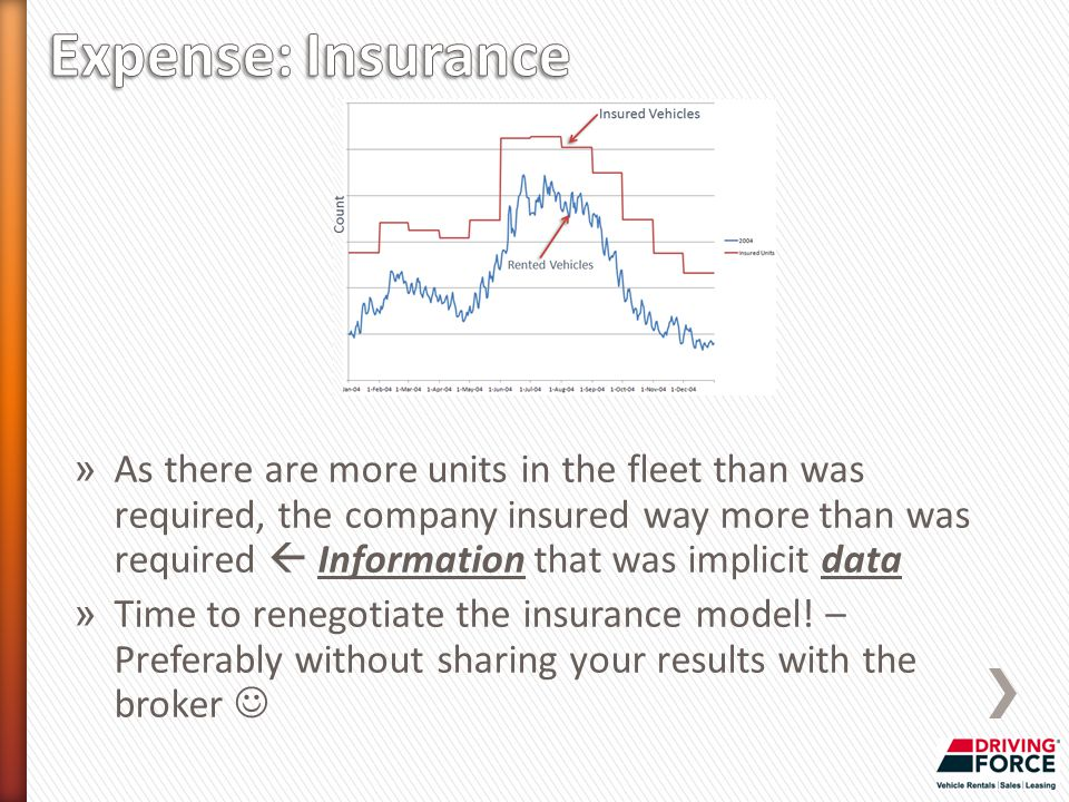 » As there are more units in the fleet than was required, the company insured way more than was required  Information that was implicit data » Time to renegotiate the insurance model.