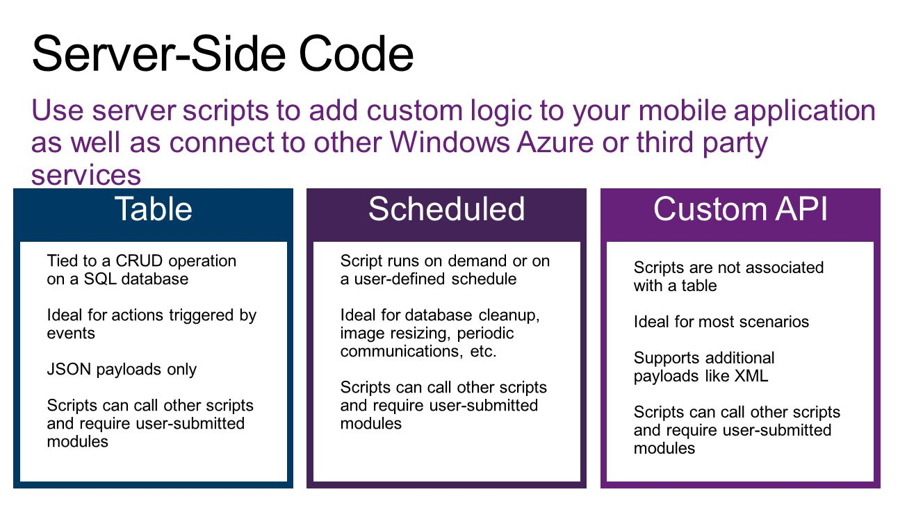 Use server scripts to add custom logic to your mobile application as well as connect to other Windows Azure or third party services TableScheduledCustom API