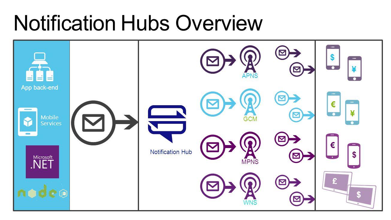 App back-end Notification Hub APNS GCMMPNSWNS $ ¥ ¥ $ £ € $ € Mobile Services