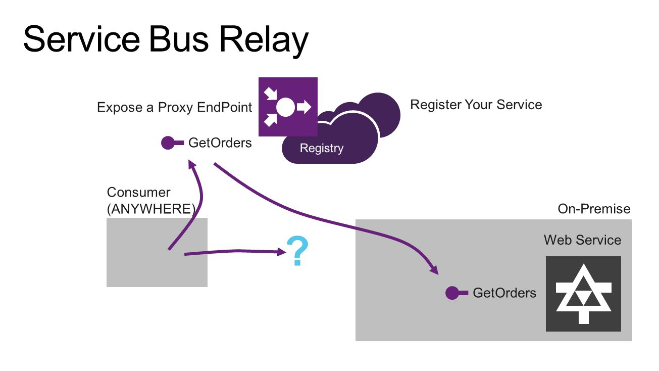 Register Your Service Expose a Proxy EndPoint GetOrders On-Premise Web Service GetOrders Consumer (ANYWHERE) .