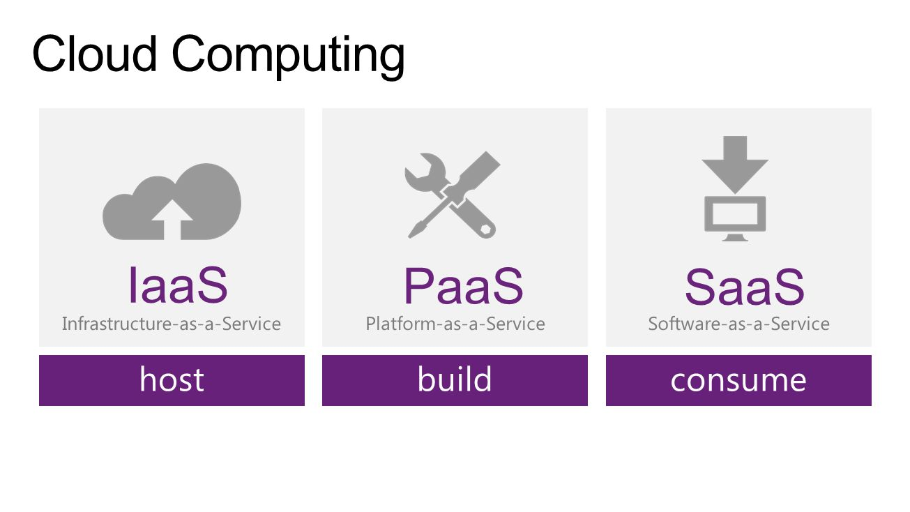 Software-as-a-Service SaaS Platform-as-a-Service PaaS Infrastructure-as-a-Service IaaS