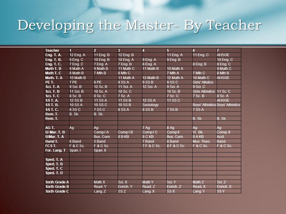 Teacher1234567 Eng. T. A.12 Eng. A11 Eng. B12 Eng.