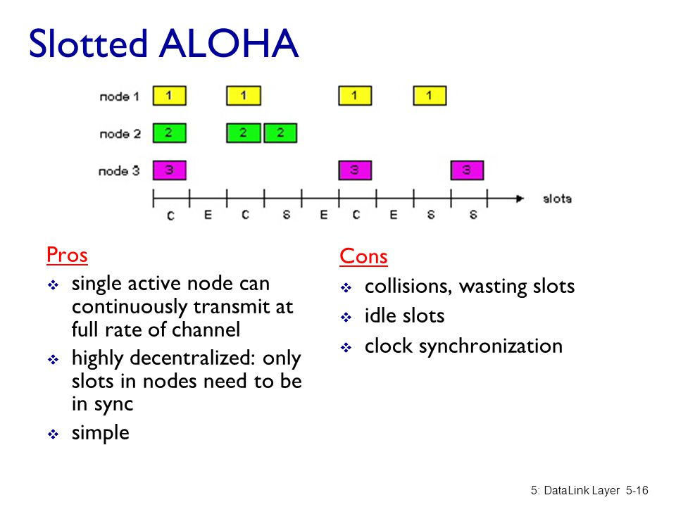 Slotted ALOHA Pros  single active node can continuously transmit at full rate of channel  highly decentralized: only slots in nodes need to be in sy