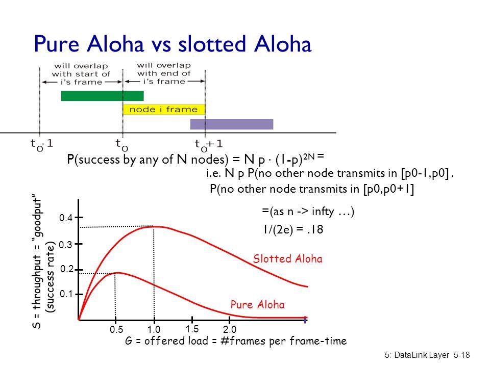 Pure Aloha vs slotted Aloha P(success by any of N nodes) = N p. (1-p) 2N = i.e. N p P(no other node transmits in [p0-1,p0]. P(no other node transmits