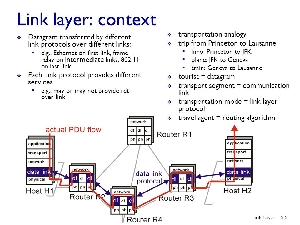 Link layer: context  Datagram transferred by different link protocols over different links:  e.g., Ethernet on first link, frame relay on intermedia