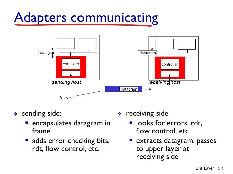 Link Layer5-4 Adapters communicating  sending side:  encapsulates datagram in frame  adds error checking bits, rdt, flow control, etc.  receiving