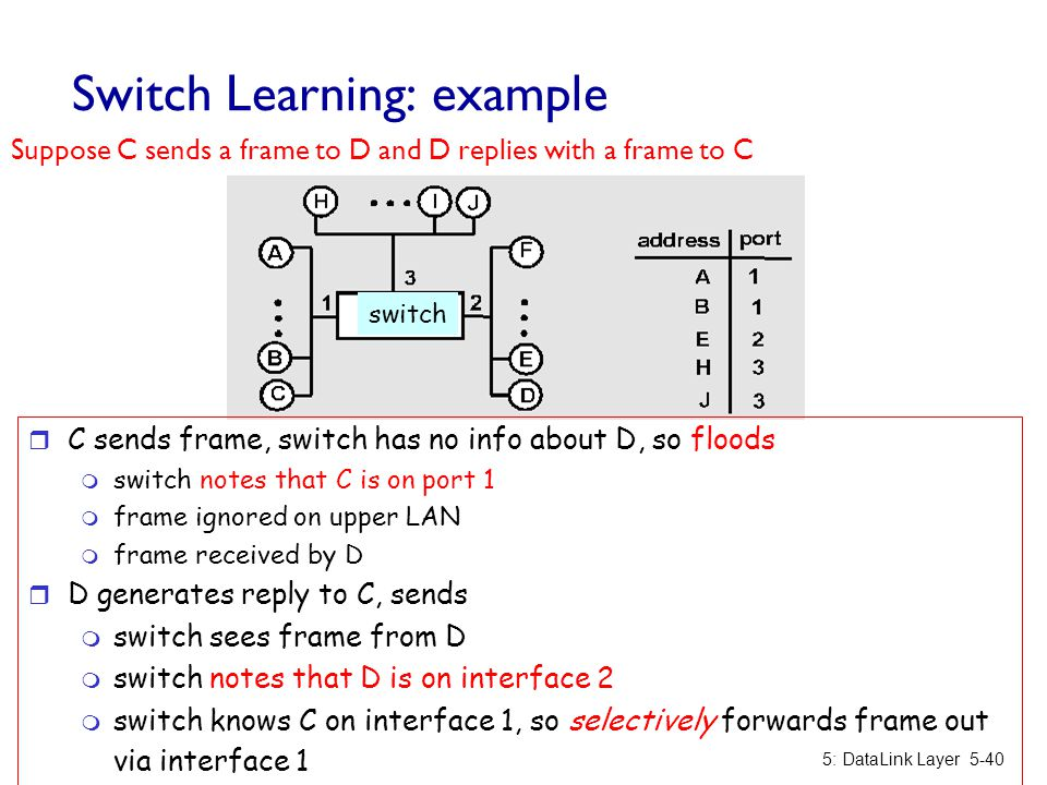 Switch Learning: example Suppose C sends a frame to D and D replies with a frame to C 5: DataLink Layer5-40 r C sends frame, switch has no info about