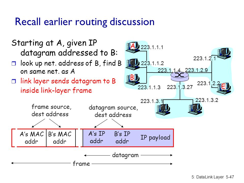 Recall earlier routing discussion 5: DataLink Layer5-47 223.1.1.1 223.1.1.2 223.1.1.3 223.1.1.4 223.1.2.9 223.1.2.2 223.1.2.1 223.1.3.2 223.1.3.1 223.