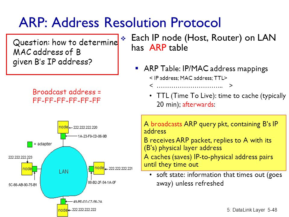ARP: Address Resolution Protocol  Each IP node (Host, Router) on LAN has ARP table  ARP Table: IP/MAC address mappings TTL (Time To Live): time to c