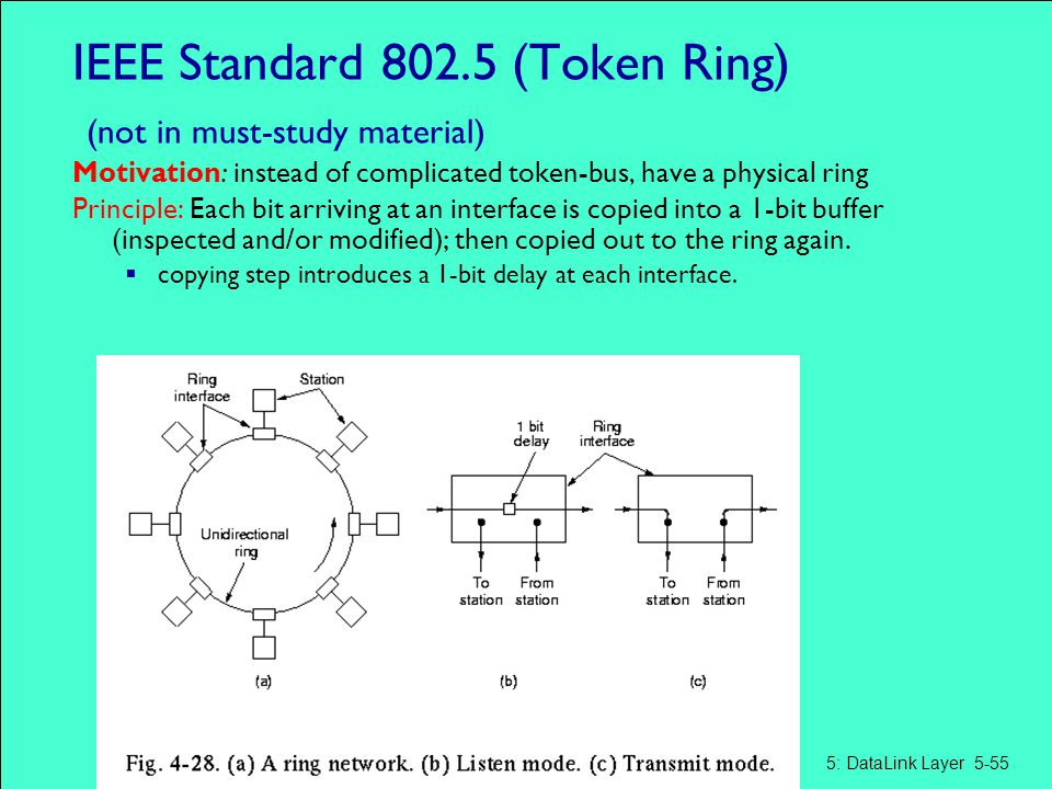 IEEE Standard 802.5 (Token Ring) (not in must-study material) Motivation: instead of complicated token-bus, have a physical ring Principle: Each bit a