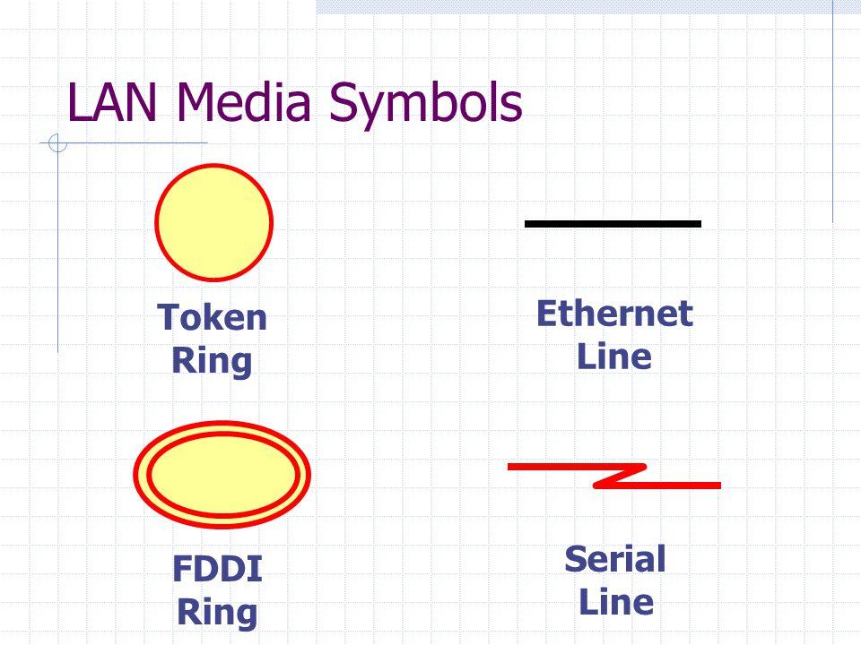 LAN Media Symbols Token Ring FDDI Ring Ethernet Line Serial Line
