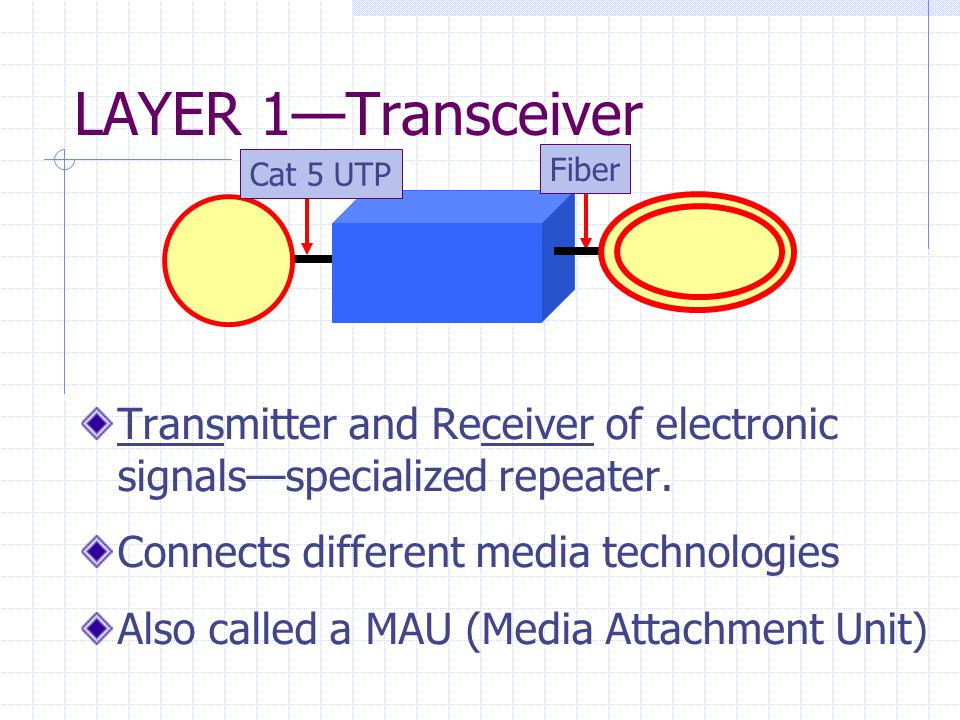 LAYER 1—Transceiver Transmitter and Receiver of electronic signals—specialized repeater.