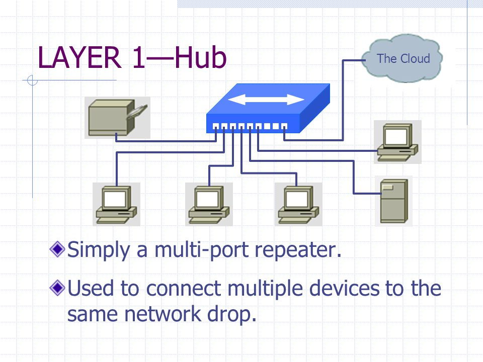 LAYER 1—Hub Simply a multi-port repeater.