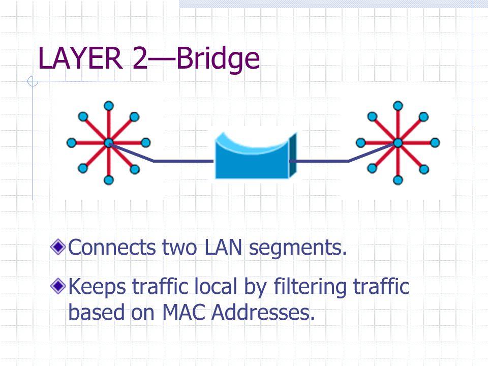 LAYER 2—Bridge Connects two LAN segments.