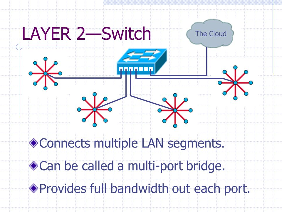 LAYER 2—Switch Connects multiple LAN segments. Can be called a multi-port bridge.