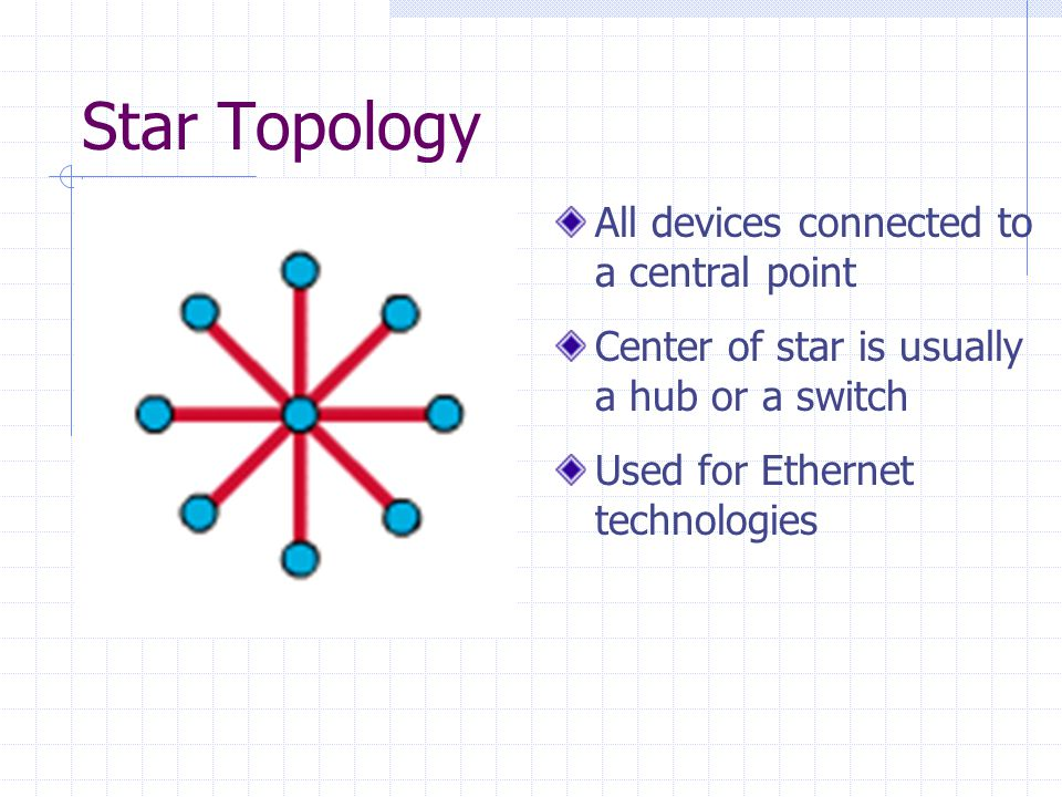 Star Topology All devices connected to a central point Center of star is usually a hub or a switch Used for Ethernet technologies