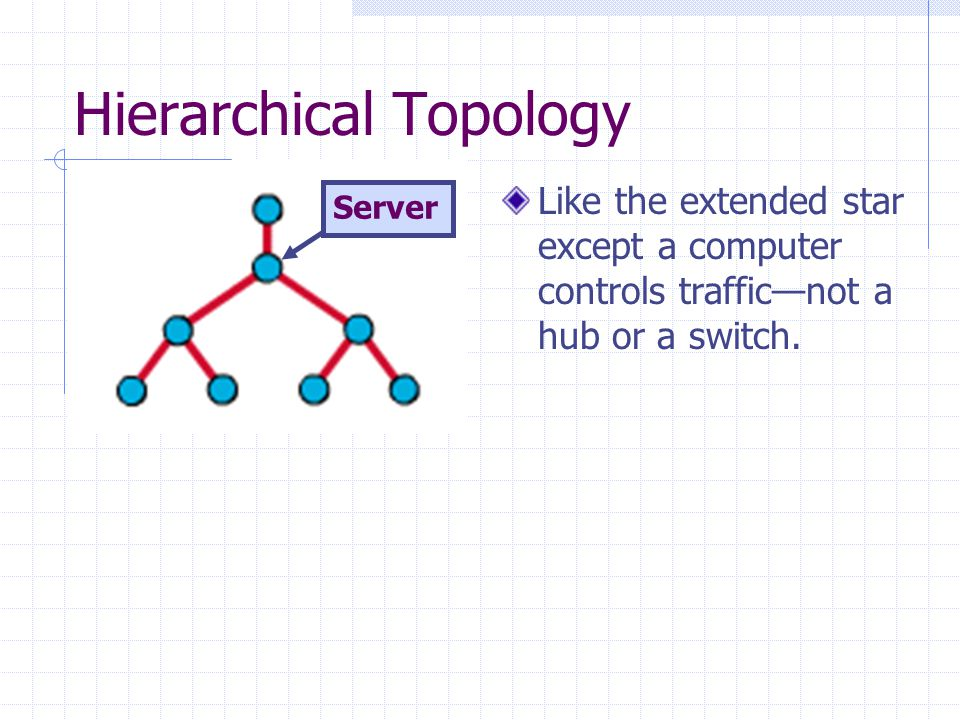 Hierarchical Topology Like the extended star except a computer controls traffic—not a hub or a switch.