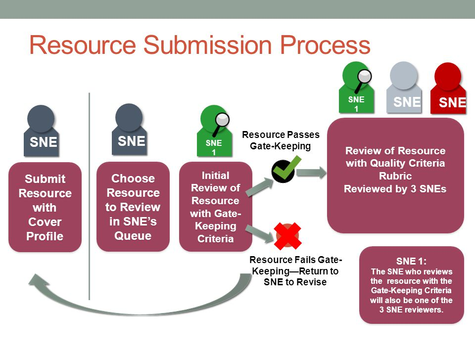 Resource Submission Process SNE 1 Submit Resource with Cover Profile Submit Resource with Cover Profile SNE 1 SNE Choose Resource to Review in SNE's Q