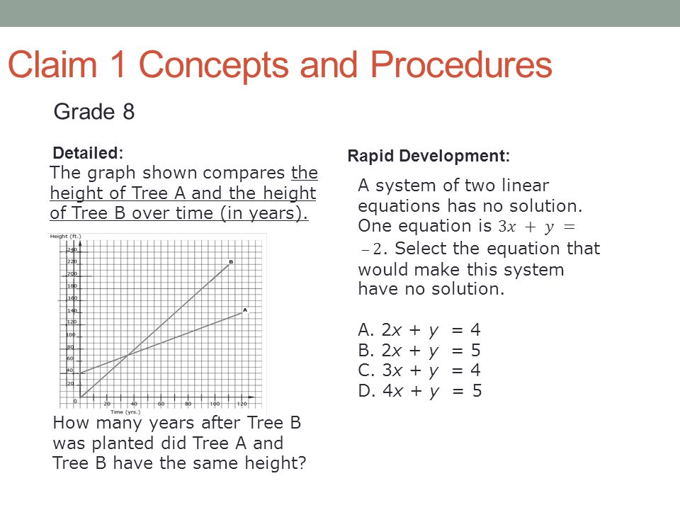 Claim 1 Concepts and Procedures Detailed: Rapid Development: The graph shown compares the height of Tree A and the height of Tree B over time (in year