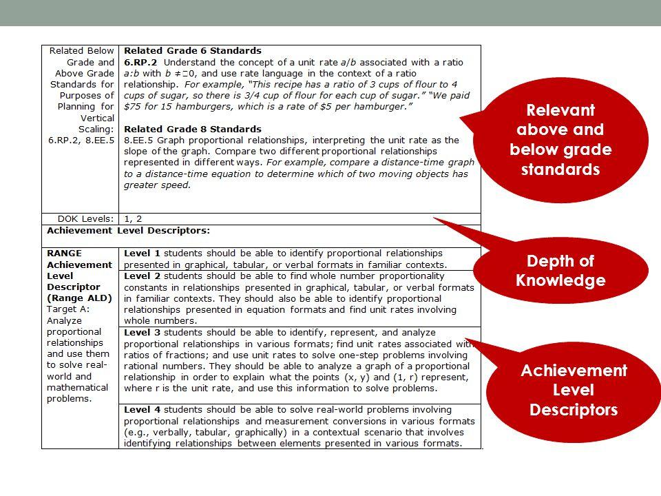 Relevant above and below grade standards Achievement Level Descriptors Depth of Knowledge