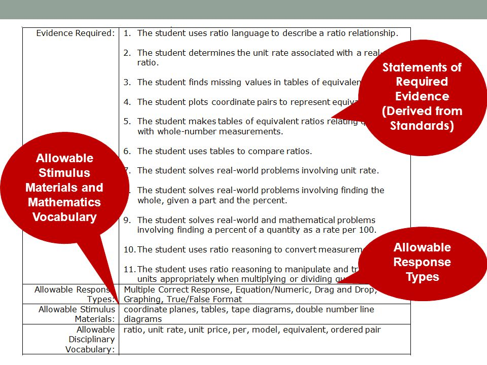 Statements of Required Evidence (Derived from Standards) Allowable Response Types Allowable Stimulus Materials and Mathematics Vocabulary